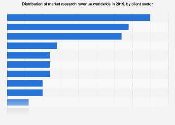 Market research revenue worldwide 2016, by client sector