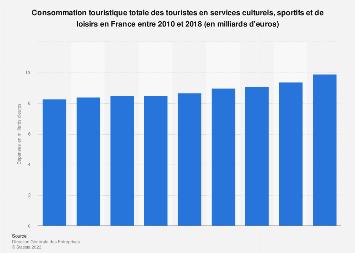 Dépenses touristiques en services culturels, sportifs et loisirs en France 2010-2016