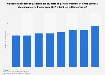 Dépenses touristiques en parc d'attractions en France 2010-2017