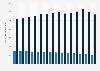 Nombre de compagnies d'assurance en France 2004-2016