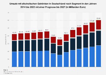Marktvolumen im Segment alkoholische Getränke in Deutschland bis 2017