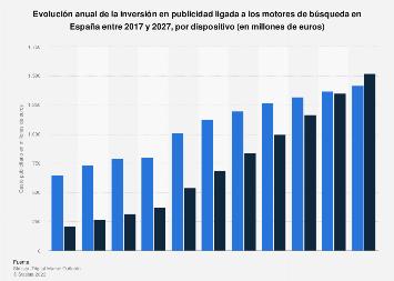 Gasto en publicidad de motores de búsqueda España 2016-2022