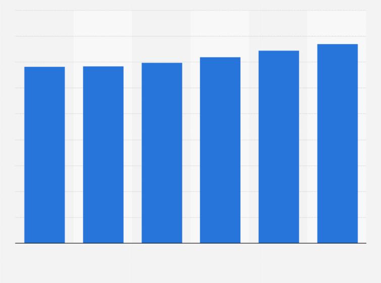 Apparel and footwear: U S  market value 2015-2020 | Statista