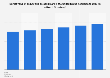 Beauty and personal care market value in the U.S. 2013-2018