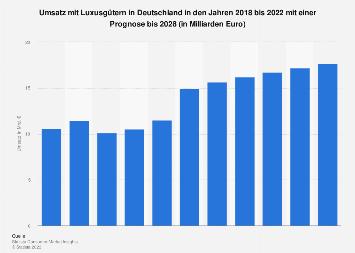 Marktvolumen im Segment Luxusgüter in Deutschland bis 2018