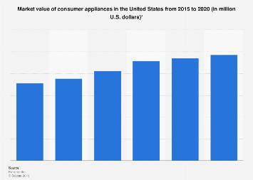Consumer appliances: market value in the U.S. 2012-2017