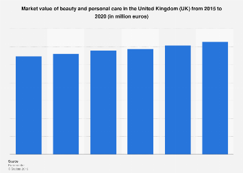 Beauty and personal care market value in the United Kingdom 2012-2017