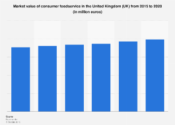 Consumer foodservice market value in the United Kingdom 2012-2017
