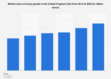 Luxury goods market value in the United Kingdom 2015-2020