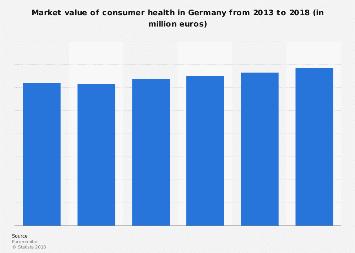 Consumer health market value in Germany 2012-2017