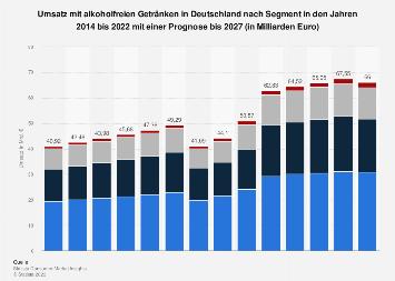 Marktvolumen im Segment alkoholfreie Getränke in Deutschland bis 2018