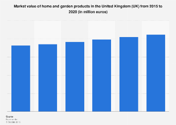Home and garden market value in the United Kingdom 2013-2018