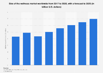 Health and wellness market value in Germany 2012-2017