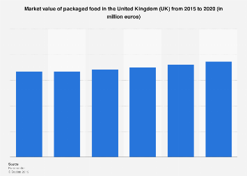 Packaged food market value in the United Kingdom 2012-2017
