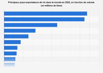 Pays exportant le plus de vin  en volume dans le Monde 2016