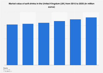 Soft drink market value in the United Kingdom 2012-2017