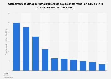 Production de vin par pays dans le monde 2013-2017