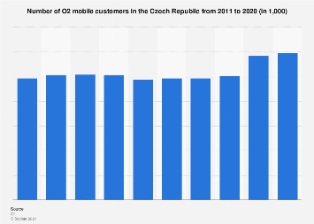 Czech Republic: number of O2 mobile customers 2011-2017
