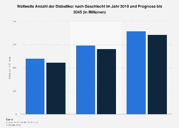 Anzahl der Diabetiker nach Geschlecht im Jahr 2017 und Prognose für das Jahr 2040
