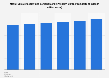Beauty and personal care market value in Western Europe 2013-2018
