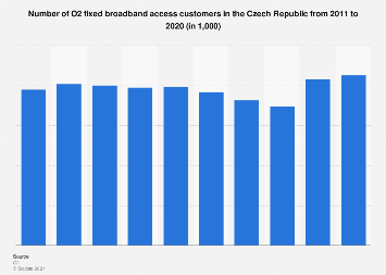 Czech Republic: O2 broadband access customers 2011-2017