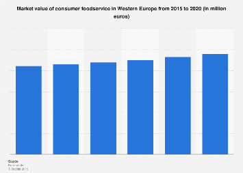 Consumer foodservice market value in Western Europe 2013-2018