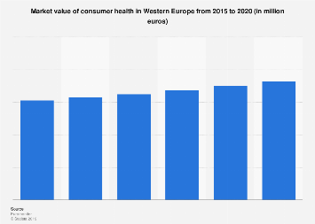 Consumer health market value in Western Europe 2012-2017