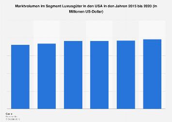 Marktvolumen im Segment Luxusgüter in den USA bis 2017