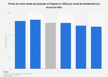 Precio medio del pescado en España durante 2017, por canal de distribución