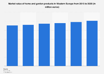 Home and garden market value in Western Europe 2012-2017