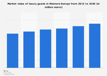 Luxury goods market value in Western Europe 2013-2018