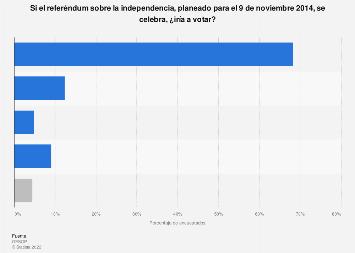 Referéndum catalán: asistencia prevista a junio 2014