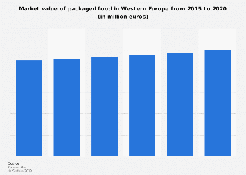 Packaged food market value in Western Europe 2012-2017