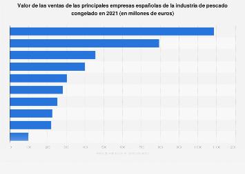 Valor de ventas de las principales empresas españolas de pescado congelado en 2017