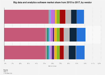 Big data and analytics software leading vendors 2015-2017, by market share