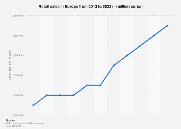 Retail market value in Western Europe 2015-2020