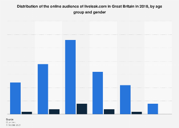 Distribution of online audience of liveleak.com in Great Britain 2018 by age & gender