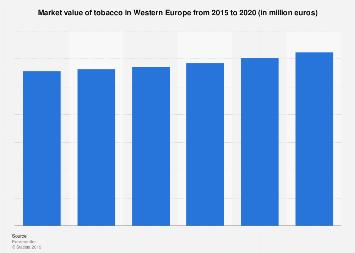 Tobacco market value in Western Europe 2012-2017