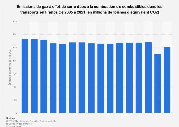 Émissions de gaz à effet de serre du secteur du transport en France de 2005-2016