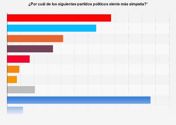 Elecciones generales de España: simpatía por los partidos políticos 2015
