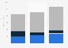 IBM's revenue from big data 201-2017, by segment