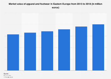 Apparel and footwear market value in Eastern Europe 2013-2018