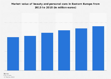 Beauty and personal care market value in Eastern Europe 2013-2018