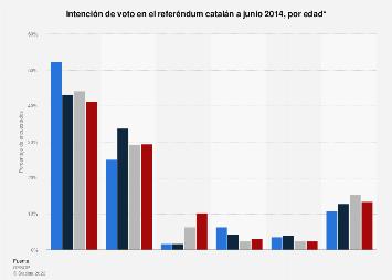 Intención de voto en el referéndum catalán 2014, por edad