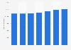 Czechia: number of Liberty Global internet subscribers 2012-2016