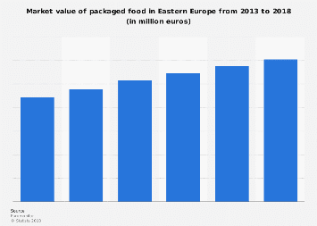 Packaged food market value in Eastern Europe 2013-2018
