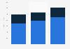 Dell's revenue from big data 2015-2017, by segment