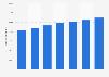 Slovakia: number of Liberty Global internet subscribers 2012-2017