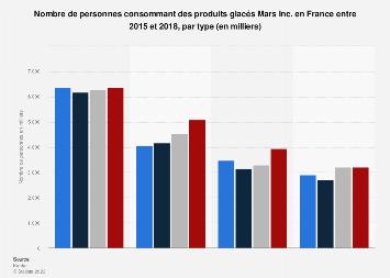 Produits glacés de Mars Inc. les plus consommés en France 2015-2018