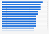 Cyclistes avec le plus de participations au Tour de France 1947-2017
